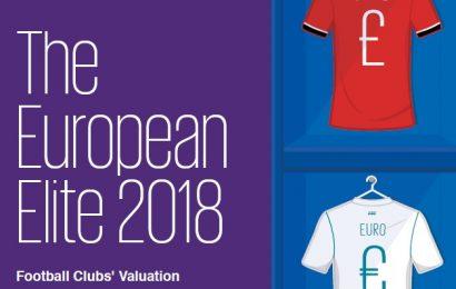 European Elite 2018: i 32 club con il valore d'impresa più alto