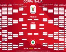 Il Tabellone della Coppa Italia 2020/2021