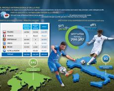 FIGC, Bilancio Integrato 2019: il calcio italiano vale 5 miliardi (pre-Covid)