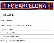 Forbes: il Barcellona è la società di calcio dal valore economico più elevato