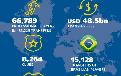Report FIFA: in 10 anni spesi 48,5 miliardi di dollari in trasferimenti
